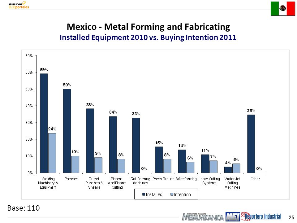 25 Base: 110 Mexico - Metal Forming and Fabricating Installed Equipment 2010 vs.