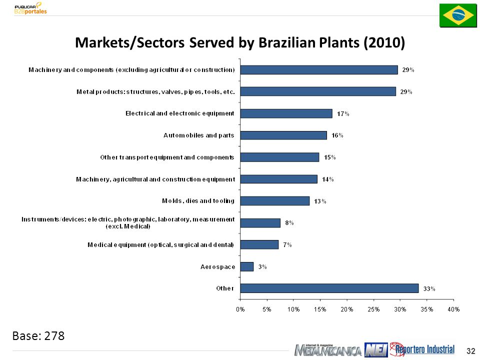 32 Markets/Sectors Served by Brazilian Plants (2010) Base: 278