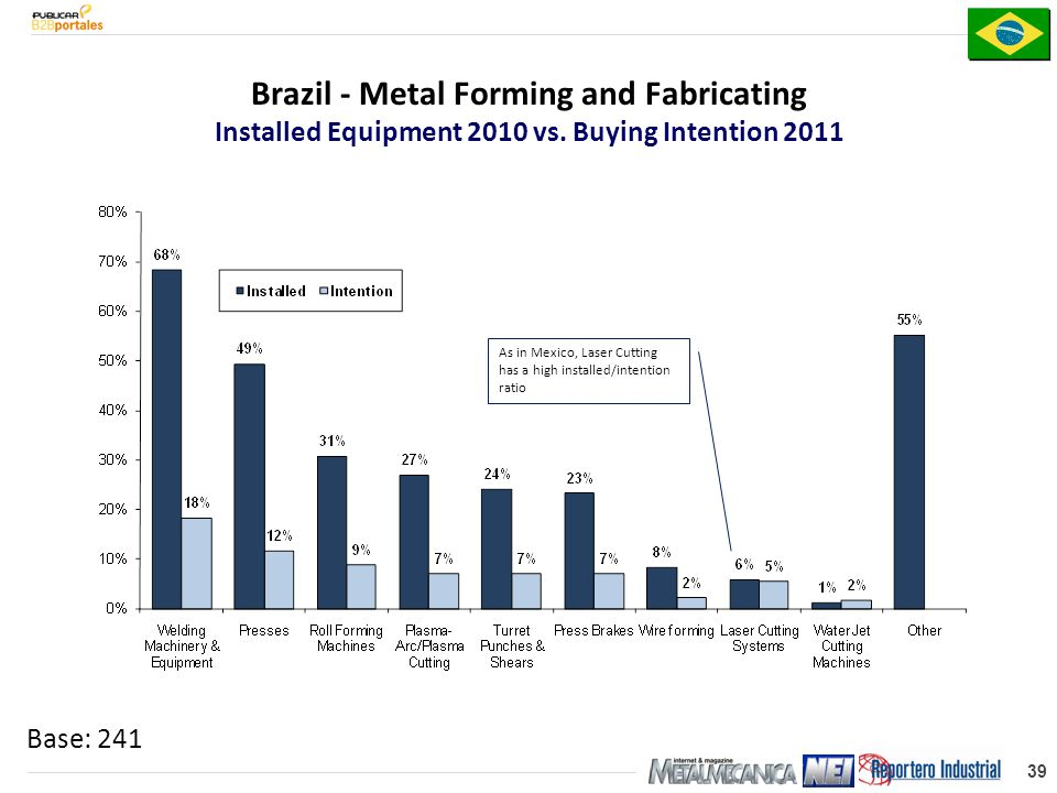 39 Base: 241 Brazil - Metal Forming and Fabricating Installed Equipment 2010 vs.