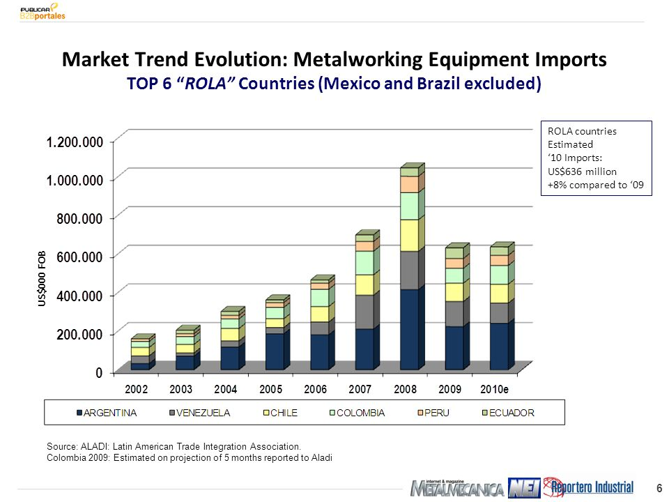 27 Mexico – 2011 Projected Investment Distribution Base: 245 New Equipment participation is similar to last year Refurbished UP from 14% last year Used DOWN from 24% last year