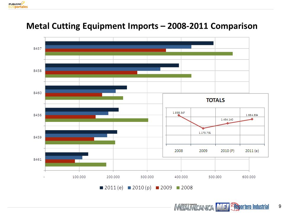 9 Metal Cutting Equipment Imports – 2008-2011 Comparison