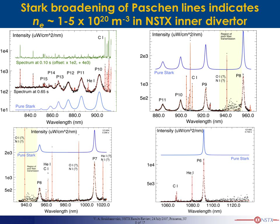 V. A. Soukhanovskii, NSTX Results Review, 24 July 2007, Princeton, NJ 5 of 17 Stark broadening of Paschen lines indicates n e ~ 1-5 x 10 20 m -3 in NS