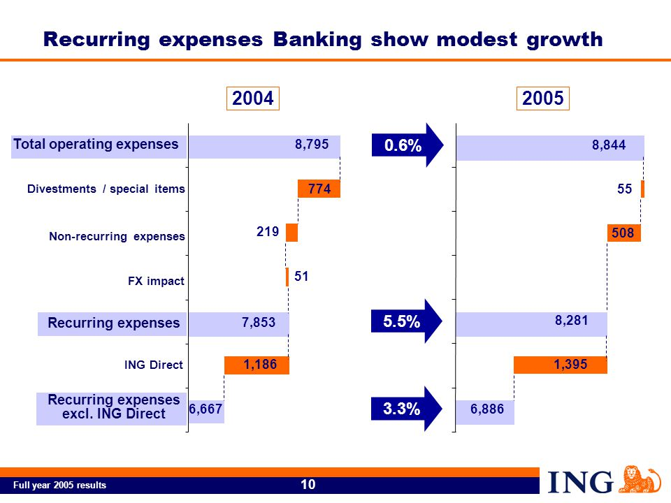Full year 2005 results 10 Recurring expenses Banking show modest growth Total operating expenses Divestments / special items Non-recurring expenses FX impact Recurring expenses ING Direct Recurring expenses excl.