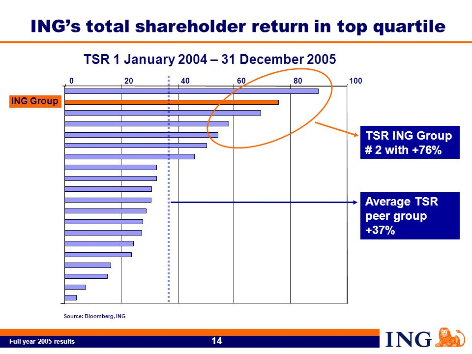 Full year 2005 results 14 Source: Bloomberg, ING TSR 1 January 2004 – 31 December 2005 020406080100 ING Group TSR ING Group # 2 with +76% Average TSR peer group +37% ING's total shareholder return in top quartile