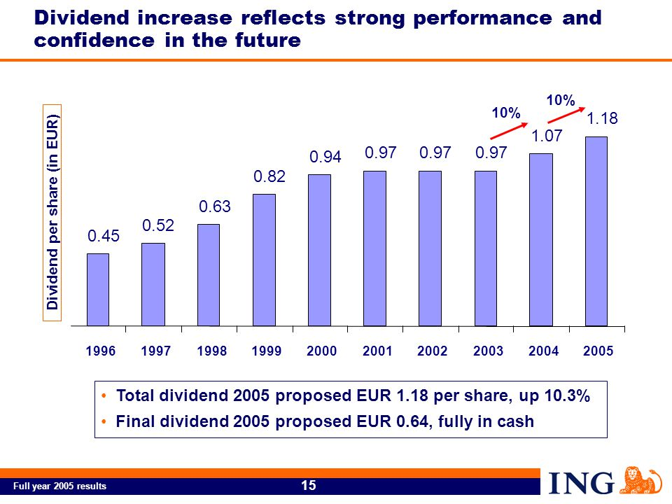 Full year 2005 results 15 Dividend increase reflects strong performance and confidence in the future 0.45 0.52 0.63 0.82 0.94 0.97 1.07 1.18 1996199719981999200020012002200320042005 10% Total dividend 2005 proposed EUR 1.18 per share, up 10.3% Final dividend 2005 proposed EUR 0.64, fully in cash Dividend per share (in EUR)