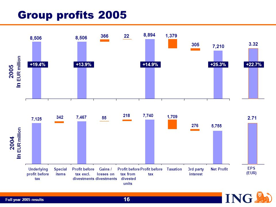 Full year 2005 results 16 Group profits 2005 2004 in EUR million 2005 in EUR million 7,125 7,467 7,740 5,755 342 55 218 1,709 276 Underlying profit before tax Special items Profit before tax excl.