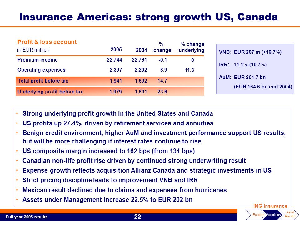 Full year 2005 results 22 EuropeAmericas Asia/ Pacific ING Insurance Strong underlying profit growth in the United States and Canada US profits up 27.4%, driven by retirement services and annuities Benign credit environment, higher AuM and investment performance support US results, but will be more challenging if interest rates continue to rise US composite margin increased to 162 bps (from 134 bps) Canadian non-life profit rise driven by continued strong underwriting result Expense growth reflects acquisition Allianz Canada and strategic investments in US Strict pricing discipline leads to improvement VNB and IRR Mexican result declined due to claims and expenses from hurricanes Assets under Management increase 22.5% to EUR 202 bn VNB:EUR 207 m (+19.7%) IRR:11.1% (10.7%) AuM:EUR 201.7 bn (EUR 164.6 bn end 2004) Profit & loss account in EUR million Premium income22,74422,761-0.1 Operating expenses2,3972,2028.9 Total profit before tax1,9411,69214.7 0 11.8 2005 2004 % change % change underlying 1,9791,60123.6Underlying profit before tax Insurance Americas: strong growth US, Canada