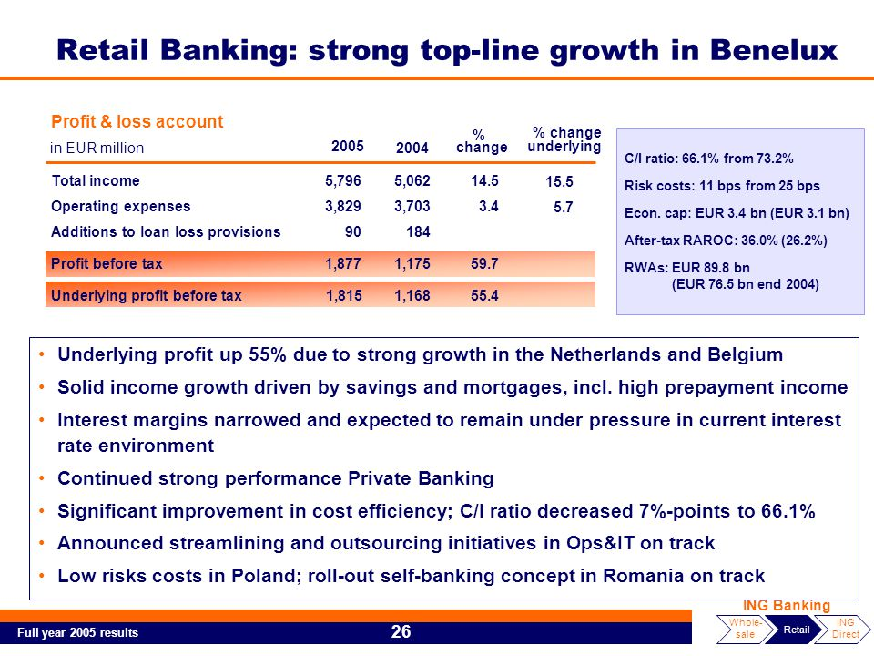 Full year 2005 results 26 ING Banking Whole- sale Retail ING Direct C/I ratio: 66.1% from 73.2% Risk costs: 11 bps from 25 bps Econ.