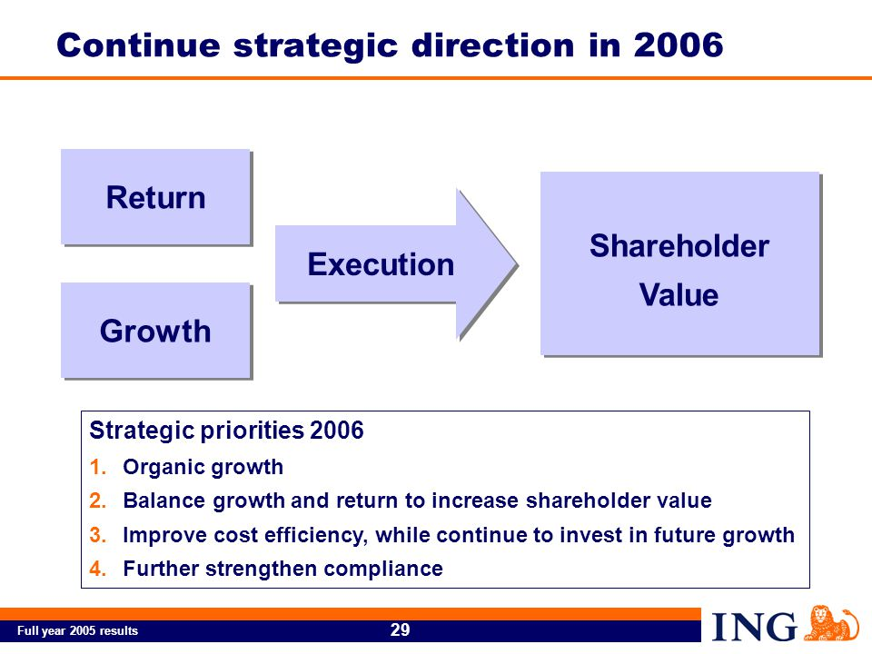 Full year 2005 results 29 Return Growth Execution Shareholder Value Strategic priorities 2006 1.Organic growth 2.Balance growth and return to increase shareholder value 3.Improve cost efficiency, while continue to invest in future growth 4.Further strengthen compliance Continue strategic direction in 2006