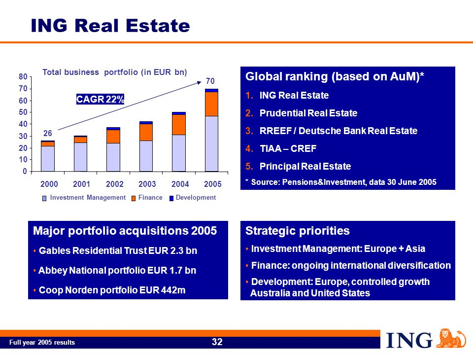 Full year 2005 results 32 ING Real Estate Major portfolio acquisitions 2005 Gables Residential Trust EUR 2.3 bn Abbey National portfolio EUR 1.7 bn Coop Norden portfolio EUR 442m Strategic priorities Investment Management: Europe + Asia Finance: ongoing international diversification Development: Europe, controlled growth Australia and United States Global ranking (based on AuM)* 1.ING Real Estate 2.Prudential Real Estate 3.RREEF / Deutsche Bank Real Estate 4.TIAA – CREF 5.Principal Real Estate * Source: Pensions&Investment, data 30 June 2005 Total business portfolio (in EUR bn) 0 10 20 30 40 50 60 70 80 200020012002200320042005 Investment ManagementFinanceDevelopment 70 26 CAGR 22%