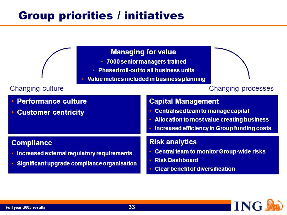 Full year 2005 results 33 Managing for value 7000 senior managers trained Phased roll-out to all business units Value metrics included in business planning Capital Management Centralised team to manage capital Allocation to most value creating business Increased efficiency in Group funding costs Risk analytics Central team to monitor Group-wide risks Risk Dashboard Clear benefit of diversification Compliance Increased external regulatory requirements Significant upgrade compliance organisation Performance culture Customer centricity Changing cultureChanging processes Group priorities / initiatives