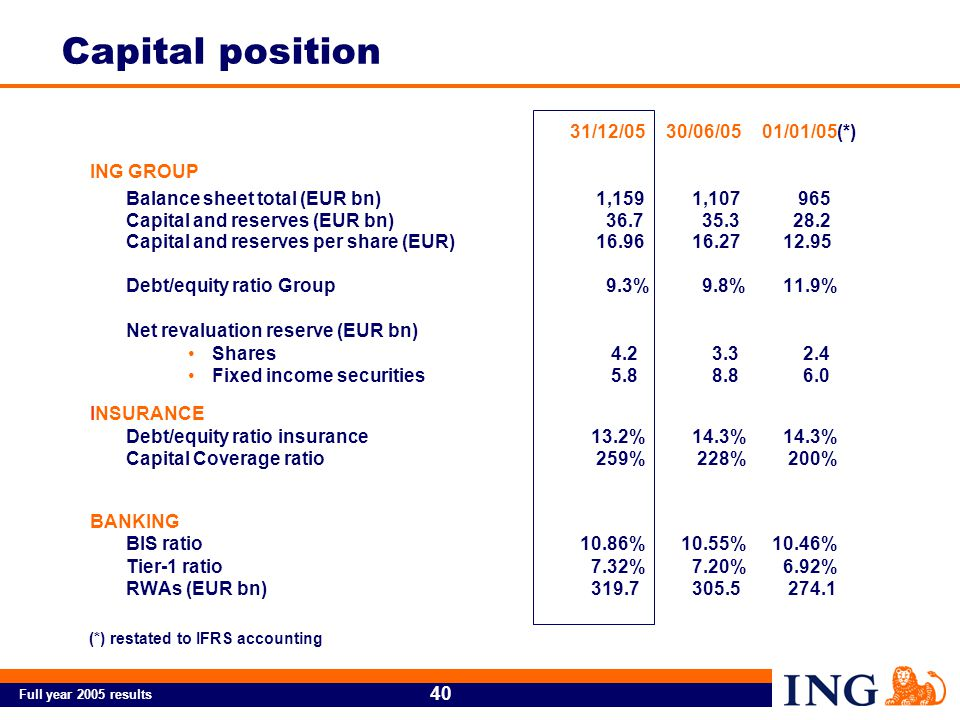 Full year 2005 results 40 31/12/0530/06/0501/01/05(*) ING GROUP Balance sheet total (EUR bn) 1,159 1,107 965 Capital and reserves (EUR bn) 36.7 35.3 28.2 Capital and reserves per share (EUR) 16.96 16.27 12.95 Debt/equity ratio Group 9.3% 9.8% 11.9% Net revaluation reserve (EUR bn) Shares 4.2 3.3 2.4 Fixed income securities 5.8 8.8 6.0 INSURANCE Debt/equity ratio insurance 13.2% 14.3% 14.3% Capital Coverage ratio 259% 228% 200% BANKING BIS ratio 10.86% 10.55% 10.46% Tier-1 ratio 7.32% 7.20% 6.92% RWAs (EUR bn) 319.7 305.5 274.1 Capital position (*) restated to IFRS accounting