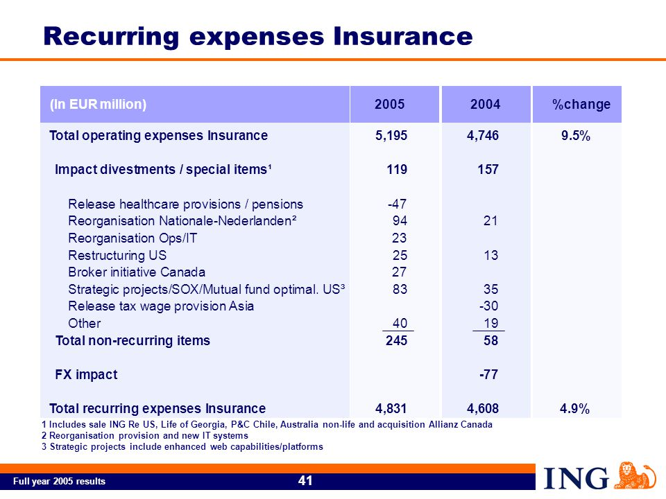 Full year 2005 results 41 Recurring expenses Insurance 2 Reorganisation provision and new IT systems 3 Strategic projects include enhanced web capabilities/platforms 1 Includes sale ING Re US, Life of Georgia, P&C Chile, Australia non-life and acquisition Allianz Canada (In EUR million)20052004 Total operating expenses Insurance5,1954,7469.5% Impact divestments / special items¹ 119157 Release healthcare provisions / pensions-47 Reorganisation Nationale-Nederlanden² 9421 Reorganisation Ops/IT23 Restructuring US 2513 Broker initiative Canada 27 Strategic projects/SOX/Mutual fund optimal.