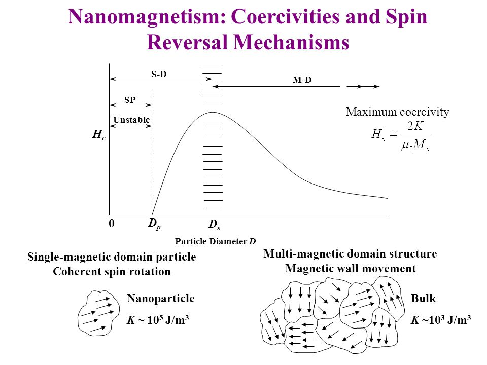 DpDp DsDs Particle Diameter D Unstable SP S-D Nanomagnetism: Coercivities and Spin Reversal Mechanisms M-D Single-magnetic domain particle Coherent sp