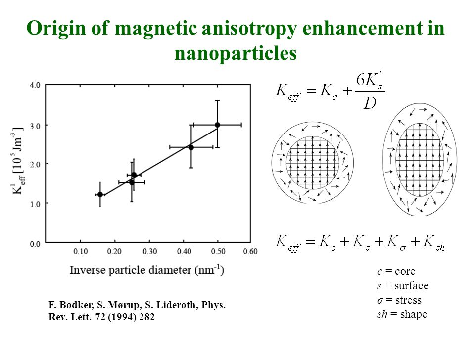 F. Bødker, S. Mørup, S. Lideroth, Phys. Rev. Lett. 72 (1994) 282 Origin of magnetic anisotropy enhancement in nanoparticles c = core s = surface σ = s