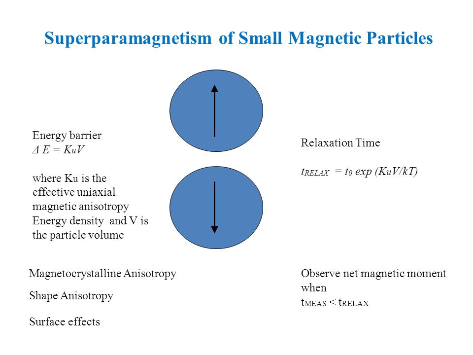 Superparamagnetism of Small Magnetic Particles Relaxation Time t RELAX = t 0 exp (K u V/kΤ) Energy barrier Δ E = K u V where K u is the effective unia