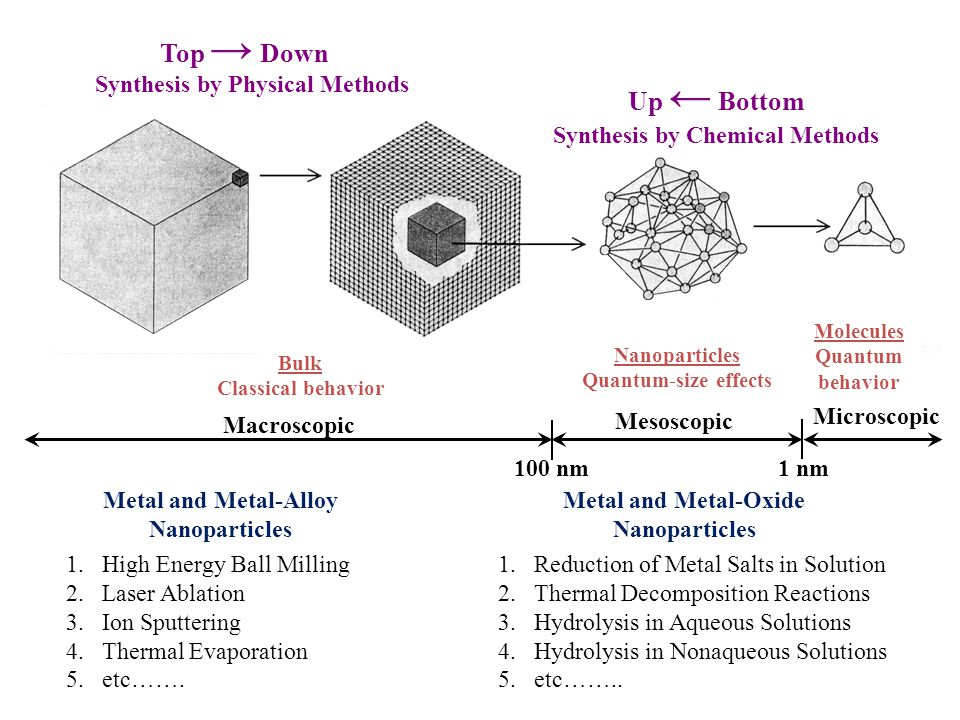 Top → Down 100 nm1 nm Macroscopic Mesoscopic Microscopic Bulk Classical behavior Nanoparticles Quantum-size effects Molecules Quantum behavior Up ← Bo