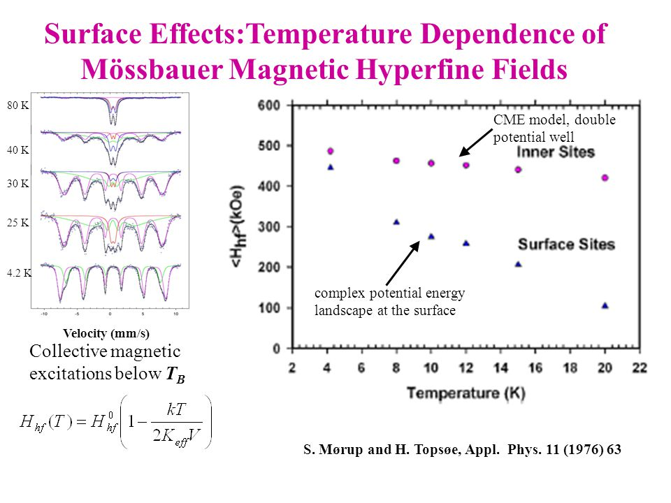 Collective magnetic excitations below T B Surface Effects:Temperature Dependence of Mössbauer Magnetic Hyperfine Fields S. Mørup and H. Topsøe, Appl.