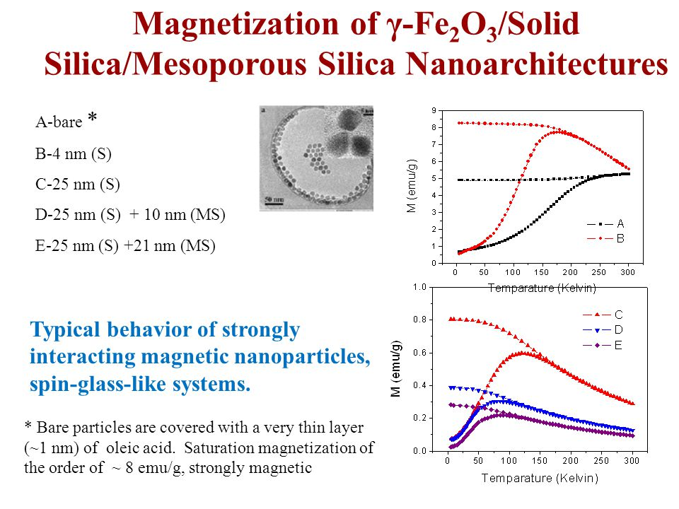 Magnetization of γ-Fe 2 O 3 /Solid Silica/Mesoporous Silica Nanoarchitectures A-bare * B-4 nm (S) C-25 nm (S) D-25 nm (S) + 10 nm (MS) E-25 nm (S) +21 nm (MS) Typical behavior of strongly interacting magnetic nanoparticles, spin-glass-like systems.