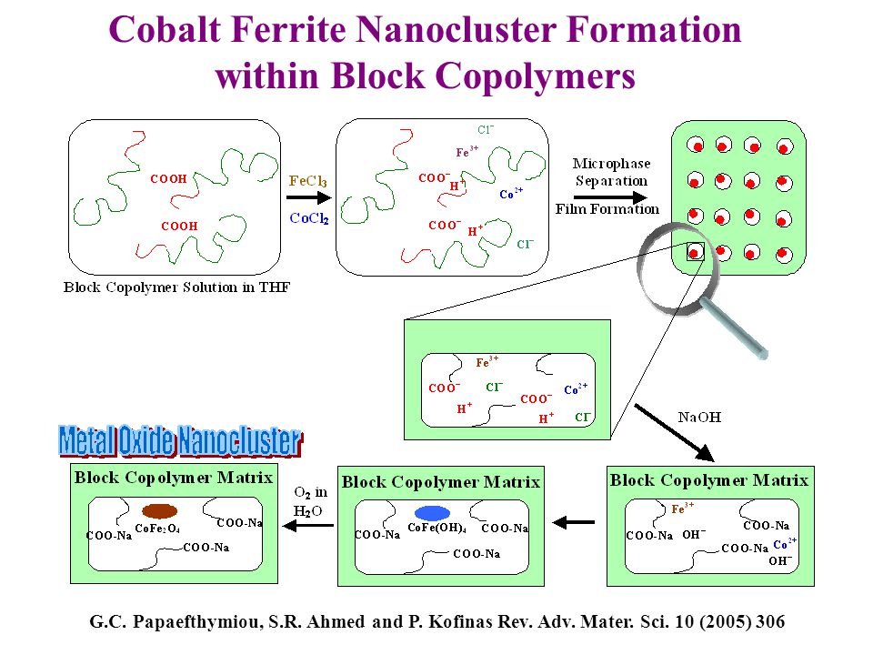 Cobalt Ferrite Nanocluster Formation within Block Copolymers G.C. Papaefthymiou, S.R. Ahmed and P. Kofinas Rev. Adv. Mater. Sci. 10 (2005) 306