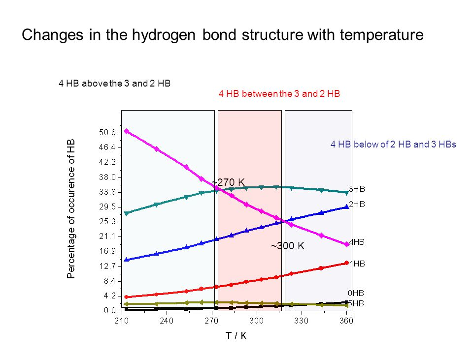 ~270 K ~300 K Changes in the hydrogen bond structure with temperature 4 HB above the 3 and 2 HB 4 HB between the 3 and 2 HB 4 HB below of 2 HB and 3 HBs