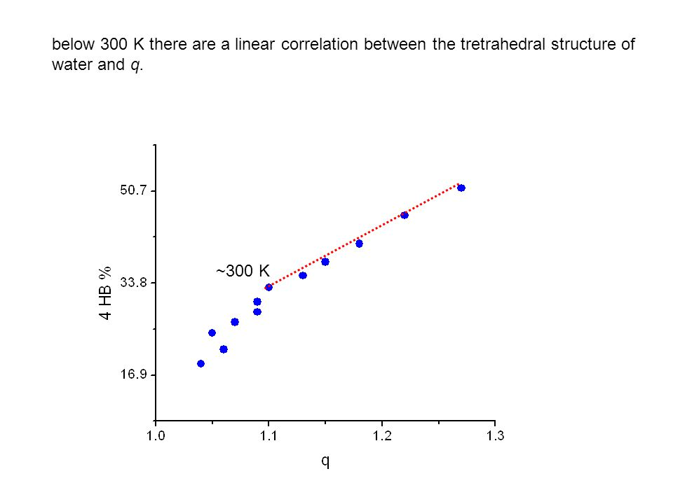 below 300 K there are a linear correlation between the tretrahedral structure of water and q.