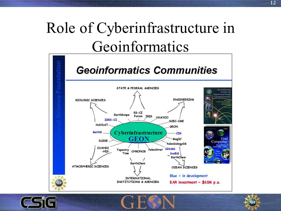 12 Role of Cyberinfrastructure in Geoinformatics Cyberinfrastructure GEON