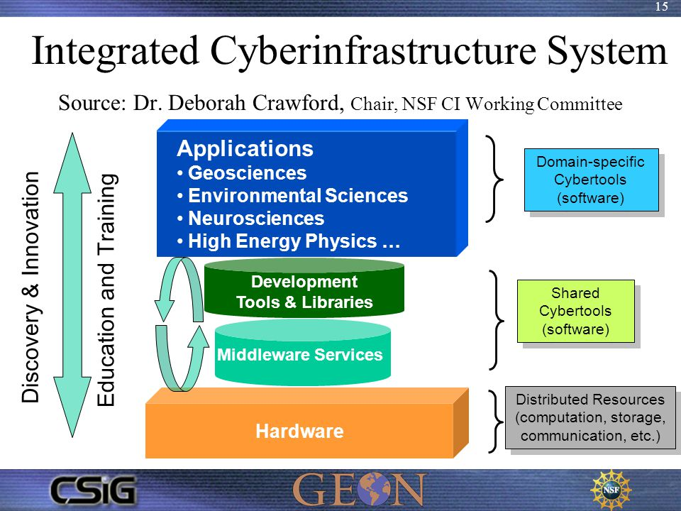 15 Hardware Integrated Cyberinfrastructure System Source: Dr. Deborah Crawford, Chair, NSF CI Working Committee Middleware Services Development Tools