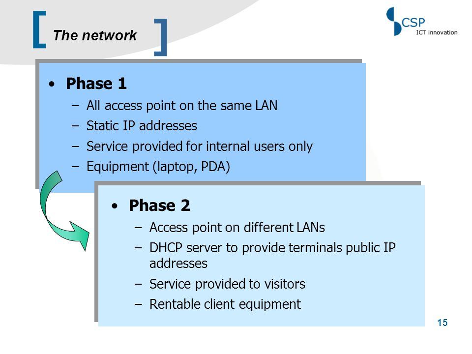 [ 15 Phase 1 –All access point on the same LAN –Static IP addresses –Service provided for internal users only –Equipment (laptop, PDA) Phase 2 –Access