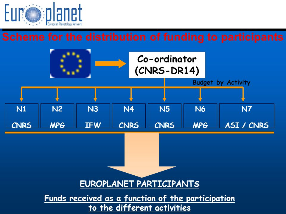 I3/CA Europlanet - EC Contract 001637 – JENAM, Liège, july 6th, 2005 Scheme for the distribution of funding to participants EUROPLANET PARTICIPANTS Funds received as a function of the participation to the different activities N1 CNRS N2 MPG N3 IFW N4 CNRS N5 CNRS N6 MPG N7 ASI / CNRS Budget by Activity Co-ordinator (CNRS-DR14)