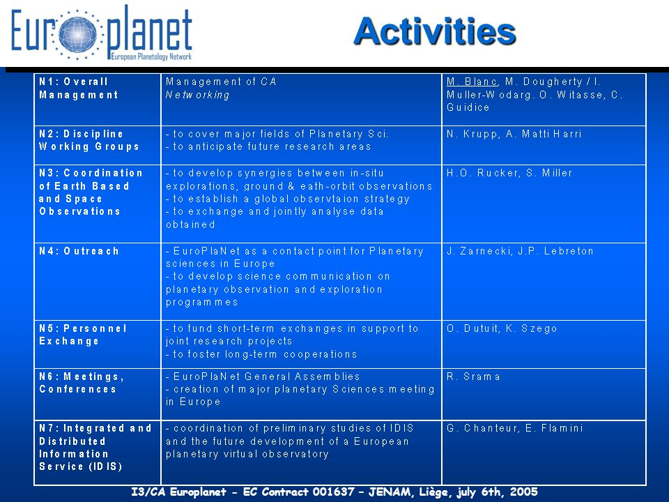 + NASA-led missions with some European participation (MSL, Dawn, …) FP7 Extension ?