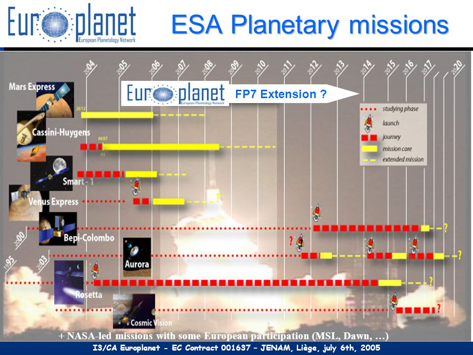 + NASA-led missions with some European participation (MSL, Dawn, …) FP7 Extension