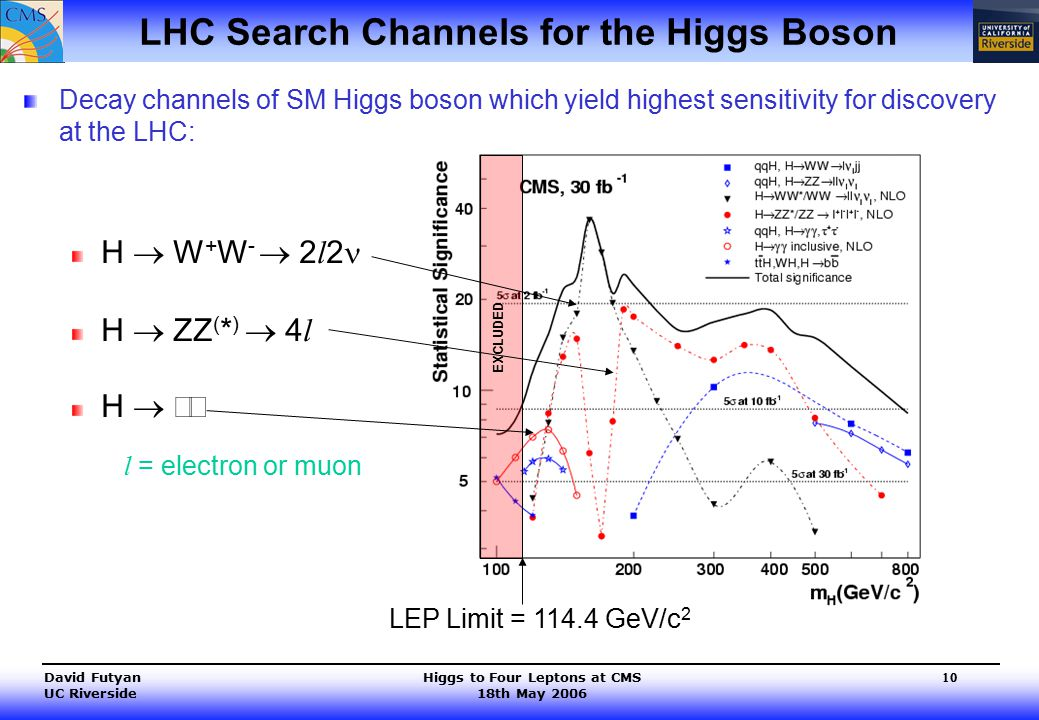 Higgs to Four Leptons at CMS 18th May 2006 David Futyan UC Riverside 10 Decay channels of SM Higgs boson which yield highest sensitivity for discovery at the LHC: H  W + W -  2 l 2 H  ZZ ( * )  4 l H   LHC Search Channels for the Higgs Boson l = electron or muon LEP Limit = 114.4 GeV/c 2 EXCLUDED