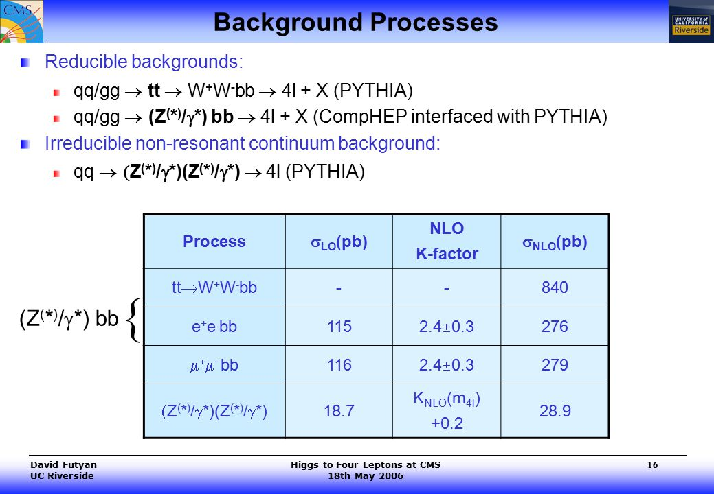 Higgs to Four Leptons at CMS 18th May 2006 David Futyan UC Riverside 16 Background Processes Reducible backgrounds: qq/gg  tt  W + W - bb  4l + X (PYTHIA) qq/gg  (Z ( * ) /  *) bb  4l + X (CompHEP interfaced with PYTHIA) Irreducible non-resonant continuum background: qq  Z ( * ) /  *)(Z ( * ) /  *)  4l (PYTHIA) Process  LO (pb) NLO K-factor  NLO (pb) tt  W + W - bb --840 e + e - bb115 2.4  0.3 276     bb 116 2.4  0.3 279  Z ( * ) /  *)(Z ( * ) /  *) 18.7 K NLO (m 4l ) +0.2 28.9 (Z ( * ) /  *) bb {