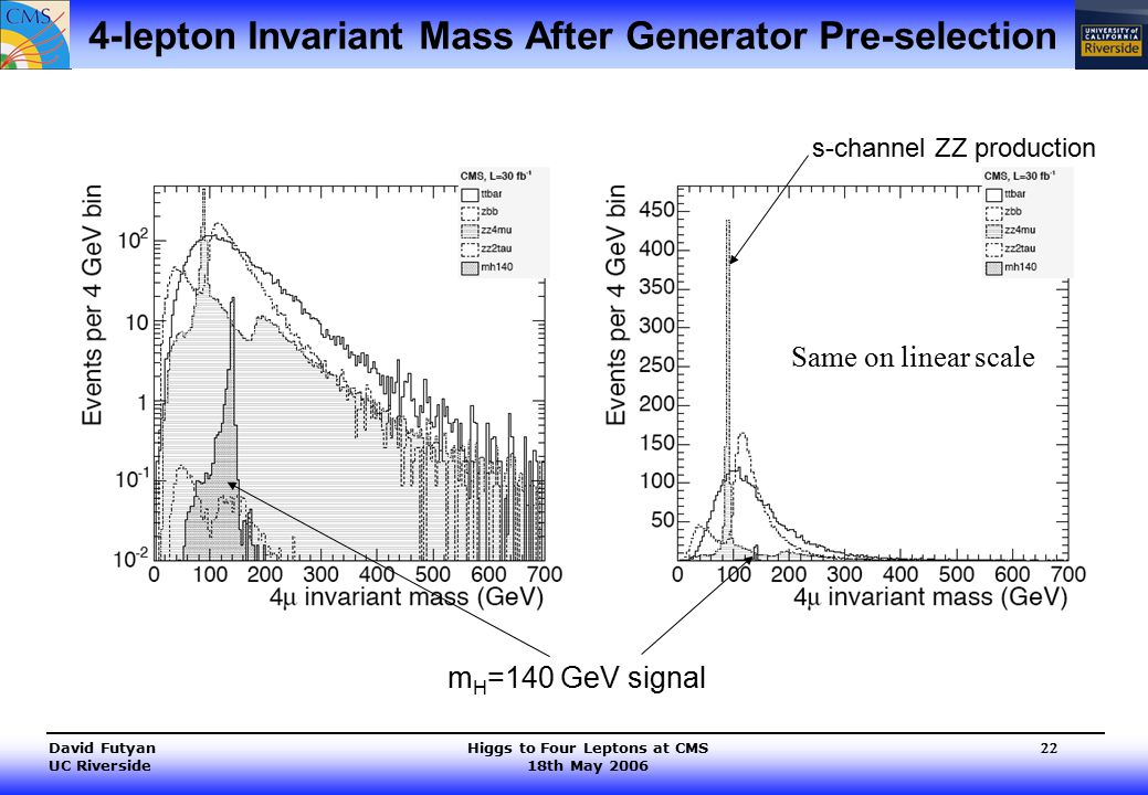 Higgs to Four Leptons at CMS 18th May 2006 David Futyan UC Riverside 22 4-lepton Invariant Mass After Generator Pre-selection Same on linear scale s-channel ZZ production m H =140 GeV signal