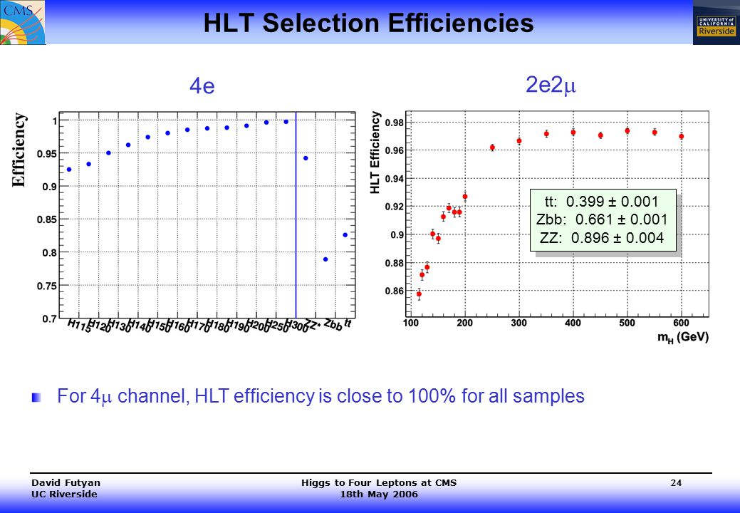 Higgs to Four Leptons at CMS 18th May 2006 David Futyan UC Riverside 24 HLT Selection Efficiencies tt: 0.399 ± 0.001 Zbb: 0.661 ± 0.001 ZZ: 0.896 ± 0.004 tt: 0.399 ± 0.001 Zbb: 0.661 ± 0.001 ZZ: 0.896 ± 0.004 For 4  channel, HLT efficiency is close to 100% for all samples 4e 2e2 