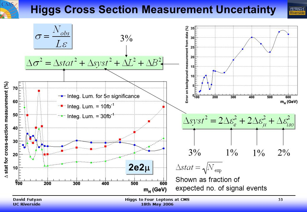 Higgs to Four Leptons at CMS 18th May 2006 David Futyan UC Riverside 53 Higgs Cross Section Measurement Uncertainty 1% 2% 3% Shown as fraction of expected no.