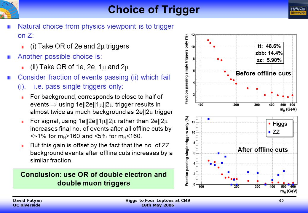 Higgs to Four Leptons at CMS 18th May 2006 David Futyan UC Riverside 65 Choice of Trigger Natural choice from physics viewpoint is to trigger on Z: (i) Take OR of 2e and 2  triggers Another possible choice is: (ii) Take OR of 1e, 2e, 1  and 2  Consider fraction of events passing (ii) which fail (i).
