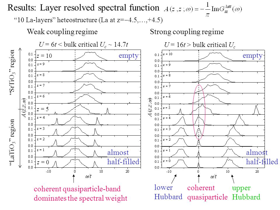 Strong coupling regime lower Hubbard upper Hubbard coherent quasiparticle empty almost half-filled U = 16t > bulk critical U c 10 La-layers heteostructure (La at z=  4.5,…,+4.5) U = 6t < bulk critical U c ~ 14.7t coherent quasiparticle-band dominates the spectral weight empty almost half-filled Results: Layer resolved spectral function z = 10 LaTiO 3 region SrTiO 3 region Weak coupling regime z = 0 z = 5