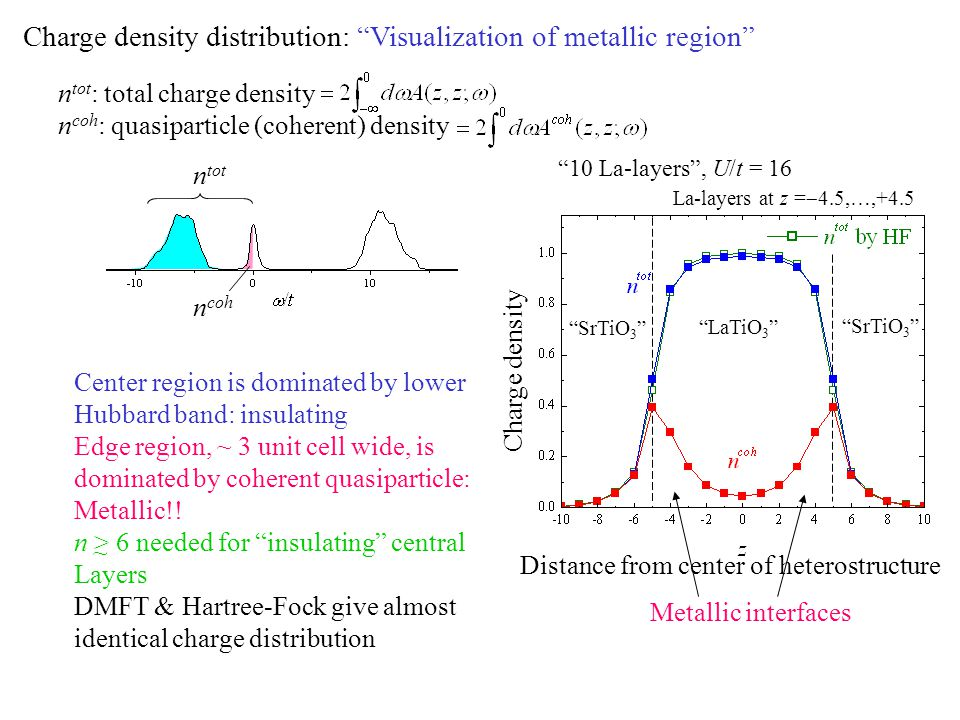 Charge density distribution: Visualization of metallic region n tot : total charge density n coh : quasiparticle (coherent) density Center region is dominated by lower Hubbard band: insulating Edge region, ~ 3 unit cell wide, is dominated by coherent quasiparticle: Metallic!.