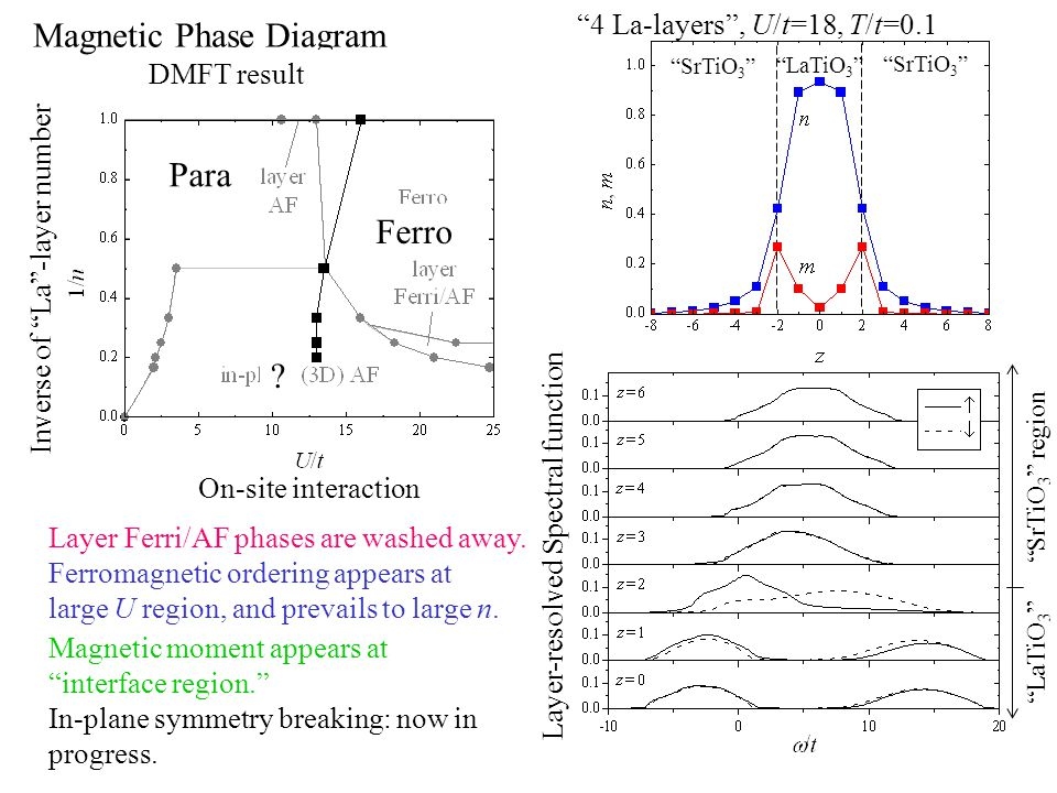 Hartree-Fock result Magnetic Phase Diagram Inverse of La -layer number On-site interaction Magnetic moment appears at interface region. In-plane symmetry breaking: now in progress.