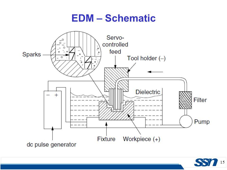 15 EDM – Schematic
