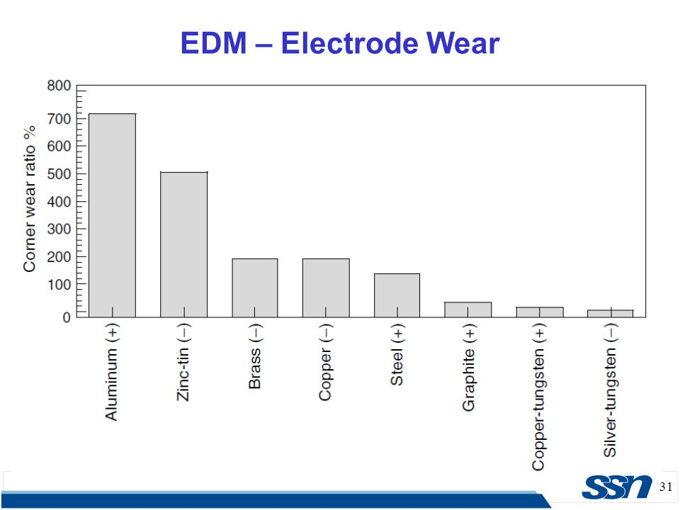31 EDM – Electrode Wear