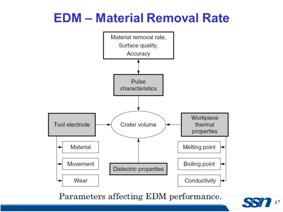 47 EDM – Material Removal Rate