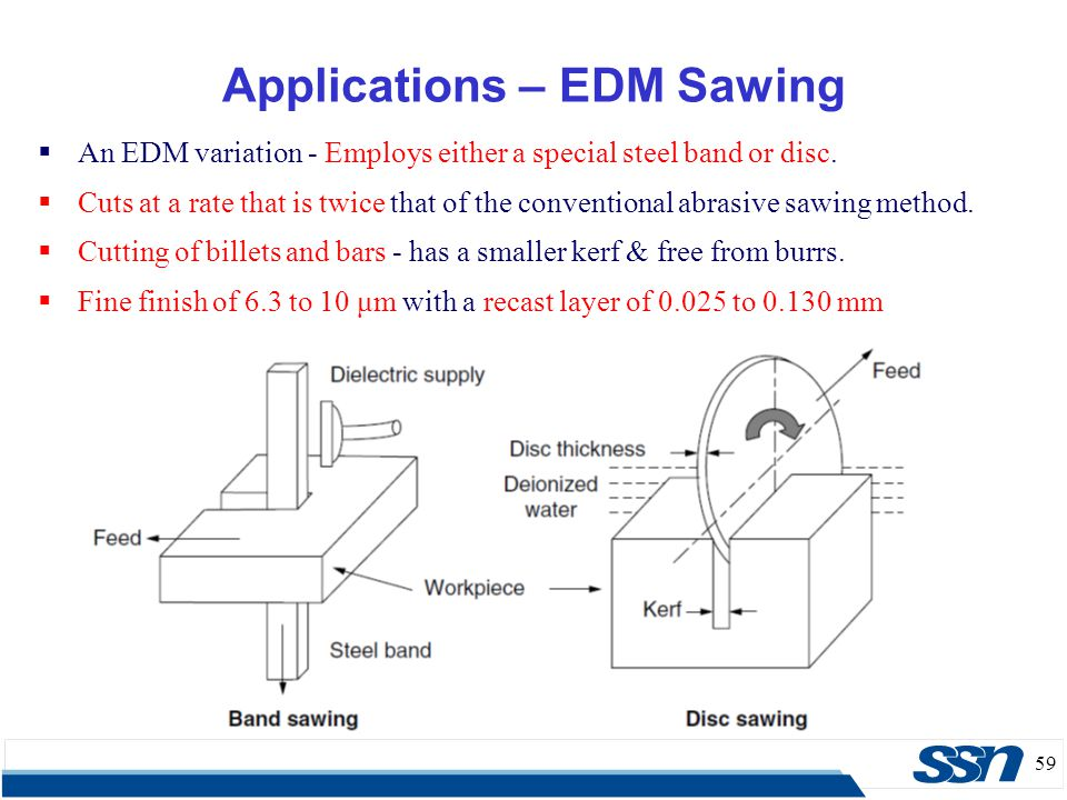 59  An EDM variation - Employs either a special steel band or disc.  Cuts at a rate that is twice that of the conventional abrasive sawing method. 