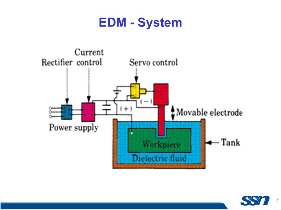 38 EDM – Flushing  Normal flow (Majority)  Dielectric is introduced, under pressure, through one or more passages in the tool and is forced to flow through the gap between tool and work.