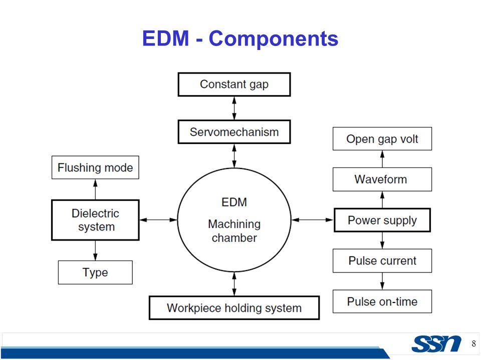 29 EDM – Electrode Wear