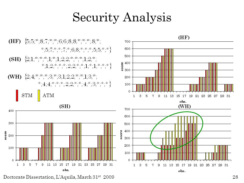 Doctorate Dissertation, L'Aquila, March 31 st 200928 (HF) (SH) (WH) Security Analysis (HF) (WH) (SH) ATM STM