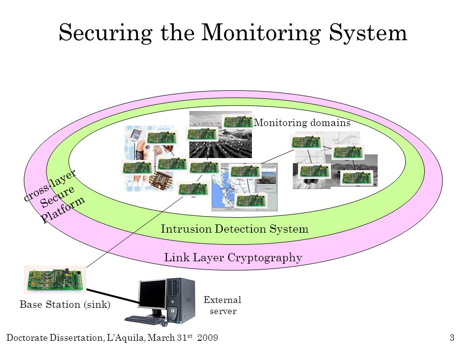 Doctorate Dissertation, L'Aquila, March 31 st 200934 IDS Functions Mapping IRA Defense Strategy Anomaly Detection Logic Alarm Tracking Countermeasure Application Control messages Threat Model LCD IDS Core comp.