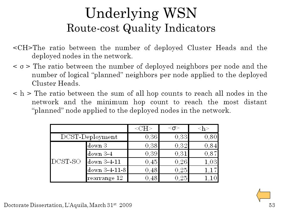 Doctorate Dissertation, L'Aquila, March 31 st 200953 Underlying WSN Route-cost Quality Indicators The ratio between the number of deployed Cluster Heads and the deployed nodes in the network.